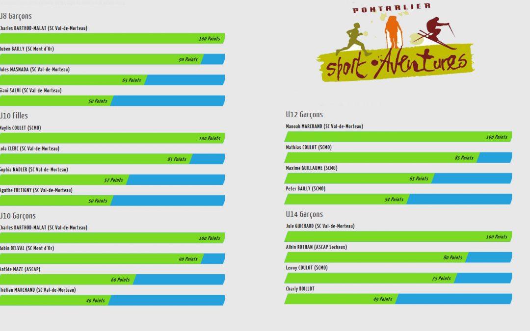 Classement définitif challenge Coupe du Doubs